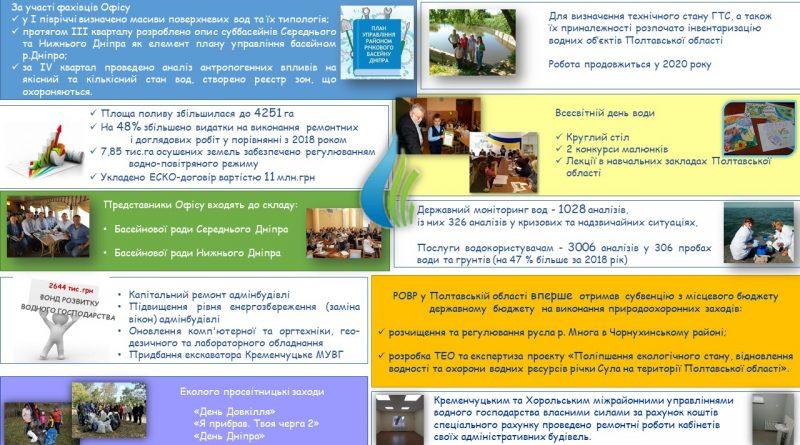 Підсумки діяльності РОВР у Полтавській області у 2019 році